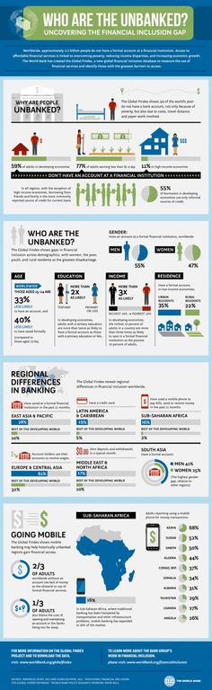 Who are the Unbanked? Uncovering the Financial Inclusion Gap