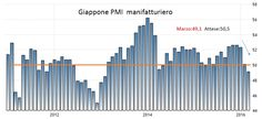 Panoramica ETF 29 Marzo 2016 - Materie Prime - Commoditiestrading