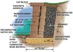 How to Build a Concrete Block Retaining Wall - Step by Step: The Family Handyman Concrete Block Retaining Wall, Retaining Wall Steps, Retaining Wall Design, Building A Retaining Wall, Concrete Blocks, Concrete Bags, Masonry Blocks, Concrete Curbing, Retaining Wall Construction