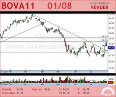ISHARES BOVA - BOVA11 - 01/08/2012 #BOVA11 #analises #bovespa