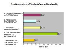 This much I know about…the best thing school leaders can be doing, day-in, day-out | johntomsett
