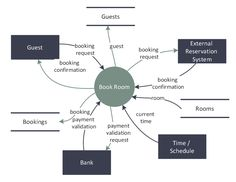 DFD - Last Resort Hotel Book Room Process
