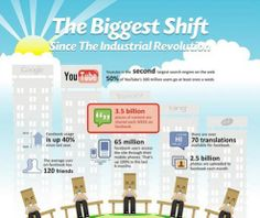 Join the #SocialRevolution and the #Biggest shift since the Industrial Revolution - #SocialAlly