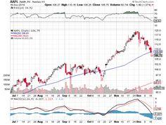 #Forexnews #Apple Stock Breaking Below Key Support