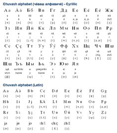 Chuvash (Чӑваш чӗлхи) is a Turkic language with about 2 million speakers in Russia. It is the official language of the Chuvash Republic, Чăваш Республики, which is also known as the Chuvashia, Чува́шия, and is also spoken in Tatarstan and Bashkortostan. (...)