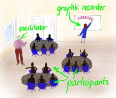 How Graphic Recording Works: Participatory Events