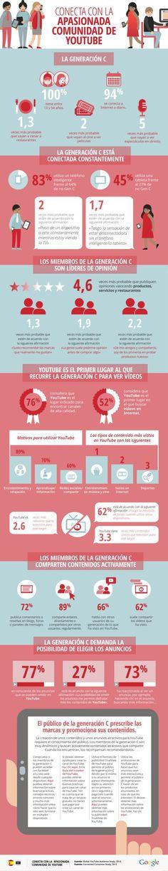 Generación C siempre conectada. Descubre sus hábitos.  #SocialMedia #GeneraciónC #SM