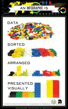 Qué es una infografía según LEGO