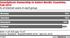 Smartphones the Most-Owned Device in Nordic Region http://www.emarketer.com/Article/Smartphones-Most-Owned-Device-Nordic-Region/1010843/2