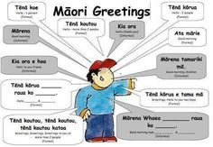 Found online 2017 when working on easy ways to be culturally responsive in the classroom. Easy visual to give to teachers as a starting point for novices. Primary Teaching, Teaching Aids, Teaching Activities, Teaching Resources, Kia Ora, Maori Words, Maori Symbols, Childhood Education, Kids Learning