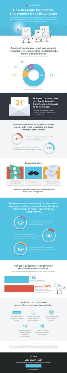 How to make your email content stand out via @HubSpot #email #marketing #infographic