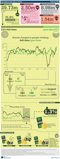 Labour Market #Infographic Summary, February 2013