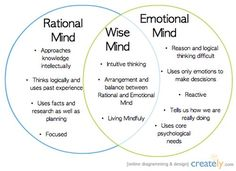 """One of my favorite Dialectical Behavior Therapy concepts is """"Wise Mind"""". Using your wise mind is all about striking balance and intuition especial during times of stress. Therapy Worksheets, Therapy Activities, Relation D Aide, Wise Mind, Counseling Activities, Stress Counseling, Anger Management Activities, Counseling Psychology, Dealing With Stress"""