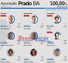 Eleições 2014: Veja a lista dos candidatos mais votados em Prado
