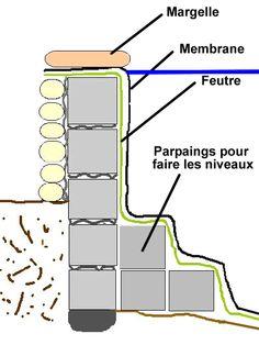 Bassin hors sol parpaing recherche google fontaine for Bache pour bassin largeur 3m