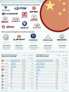 Vehículos chinos, segundos que más crecen de las importaciones asiáticas