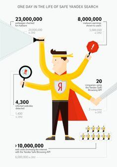 Как #Yandex борется с вирусами? #infographic