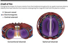 The new shape of fusion: Two experimental fusion reactors, MAST outside Oxford and NSTX outside Princeton, are being upgraded to test whether their round shape is more effective at confining burning plasma than the doughnut shape of ITER and other tokamaks.   Science/AAAS   News