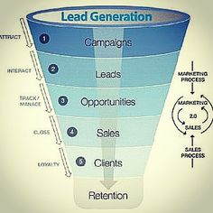 Sales lead generation Source: elistappenders.com #lead #consumers #strategies  #generation  #campaign #targeting #attraction #interaction #tracking #management #loyalty #opportunities #sales #funnel #clients #retention #relationship #prospect #customer #experience #marketing #demographic #qualified