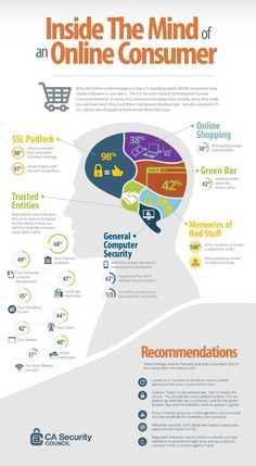 Inside the Mind of the Online Consumer - Inside the Mind of the Online Consumer Infographic - Marketing Infographics Affiliate Marketing, Online Marketing Strategies, E-mail Marketing, Digital Marketing Strategy, Internet Marketing, Content Marketing, Mobile Marketing, Marketing Ideas, Consumer Marketing