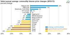 Commodity price trends in 2013 - via http://www.eia.gov/energy_in_brief/article/briefs_2013.cfm