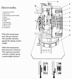 HOW THE ATMOS CLOCK WORKS