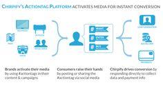 Influencia - Le hashtag, nouveau levier de l'achat social en temps réel ?