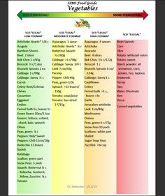 "What is the SIBO Specific Diet? It is a combination of the Specific Carbohydrate Diet otherwise known as SCD, and Low FODMAP'S diet. SCD was developed by Elaine Gottschall, a biochemist and a biologist who wrote the book ""Breaking the Viscous Cycle"". She developed the diet for treatment of Crohn's disease, ulcerative colitis, celiac disease,...Read More »"