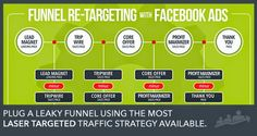 zhannadesign direction: How to Plug a Leaky Sales Funnel with Facebook Ret...