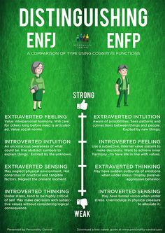 This section Distinguishing ENFP and ENFJ is to help users of the personality test verify their type in case they are unsure after doing the personality test and reading the profiles of both types.