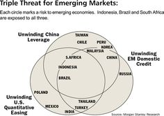 Headwinds for Emerging Markets