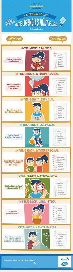 Inteligencias Mútiples de Gardner - Definiciones y Capacidades | #Infografía #Educación
