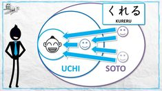 To give and to receive in Japanese: learn ageru/kureru/morau (あげる・くれる・もら...