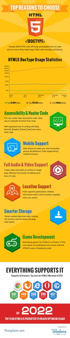 Top-Reasons-to-Choose-HTML5-Right-Now-Infographic