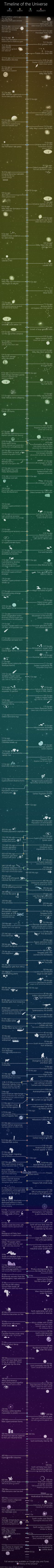 Halcyon Maps | Timeline of the Universe