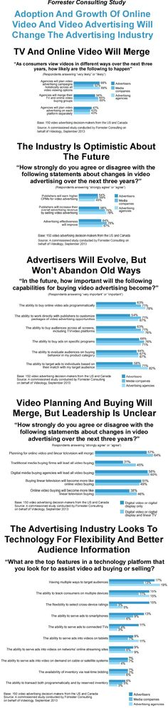 Data from a recent survey conducted by Forrester Consulting, among 150 advertisers, media companies and advertising agencies in the US and Canada, in September 2013, shows that they agree that the adoption and growth of online video will change the advertising industry. #onlinevideo #videoadvertising #videoadbuying #digitaladvertising #programmaticbuying