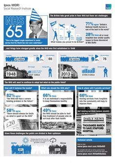 The NHS at 65 infographic (Ipsos MORI)