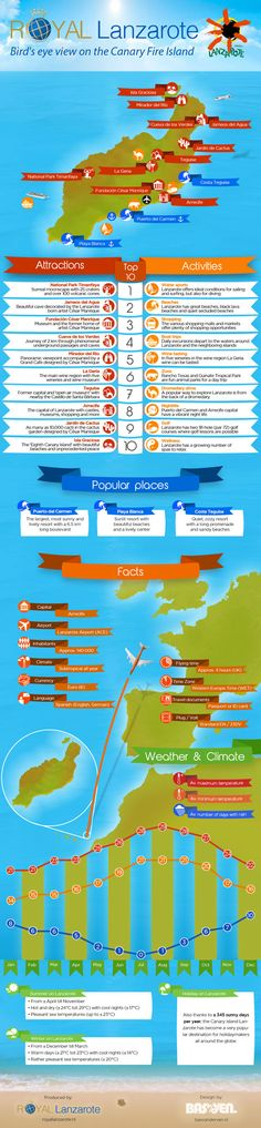 Overview of Isle of Lanzarote - The travel infographic provides a nice overview of the Isle of Lanzarote in the Canary Island. The Isle of Lanzarote is the fourth largest island in the Canary's. It is about 77 miles off the coast of Africa and boast 345 d Holiday Places, Holiday Destinations, Tenerife, Places To Travel, Places To Go, Parc Guell, Spain Travel, Croatia Travel, Africa Travel