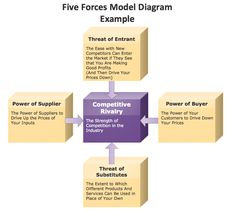 images about porter    s five forces on pinterest   marketing    porter    s five forces model