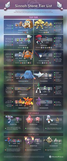 A tier list dedicated to all Sinnoh Stone evolvable Pokemon released up to February Pokemon Go Types, Pokemon Go Chart, What Is Pokemon, Grass Type Pokemon, Pokemon Tips, Pokemon Theory, Pokemon Fan Art, New Pokemon, Cool Pokemon