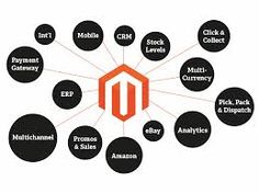 Now a days each and every business person want to develop their business online. Magento is the best and very famous open source Ecommerce platform to develop and maintain online Ecommerce website. Get the best services of Magento Development India and develop dynamic online store.