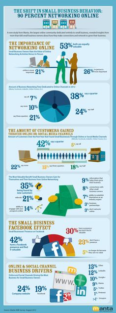 The Shift in Small Business Behavior: 90% Networking Online -- Infographic