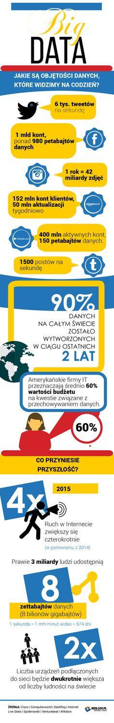 Big Data - Infografika