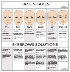 Face Shapes & Eyebrows to fit the face shapes