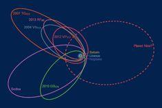 Planet Nine: Weitere Analyse spricht für unbekannten Felsplaneten im Sonnensystem . . . http://www.grenzwissenschaft-aktuell.de/weitere-analyse-spricht-fuer-planet-nine20170215/