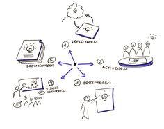 5-manieren-van-visualiseren
