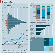 Davos data dashboard