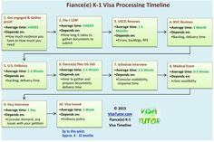 The Fiance(e) Visa Timeline.  How long does it take? Green Card Application, Fiance Visa, Immigrant Visa, Paralegal, K 1, Getting Engaged, Tv Commercials, Peace Of Mind, Timeline