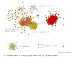 Social life now exists through the cyberworld. This diagram provided by Wolfram Alpha depicts how interactions are made through the social network Facebook.    http://bits.blogs.nytimes.com/2013/04/25/looking-at-facebooks-friend-and-relationship-status-through-big-data/?ref=technology