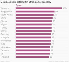 Vietnam, ruled by communists for 40 years, is now the No. 1 fan of capitalism on the planet - Quartz